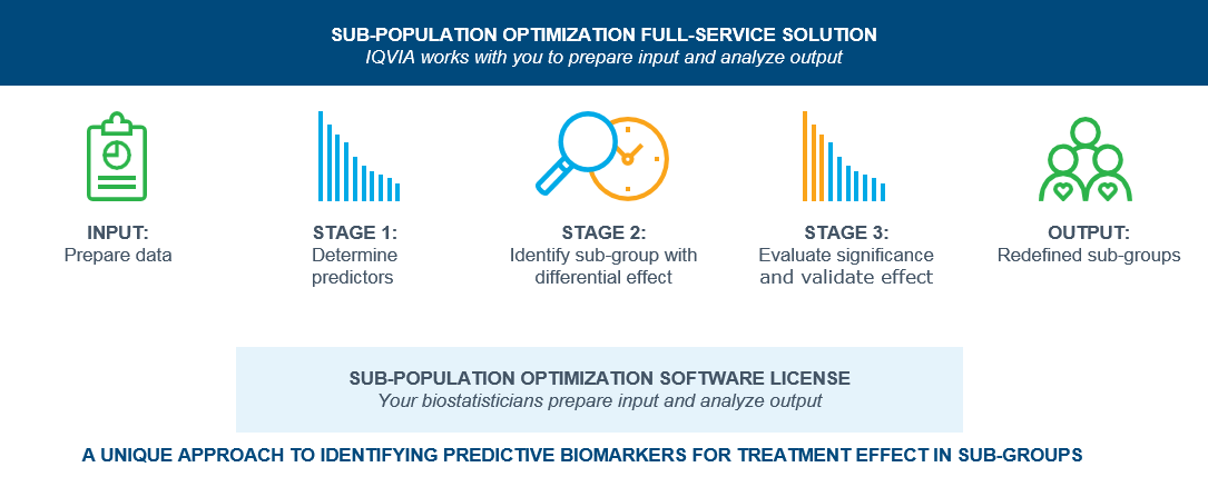 ae67a29ad38 Learn how you can put the power of IQVIA's Sub-Population Optimization  Solution to work to improve biopharma stakeholder outcomes.