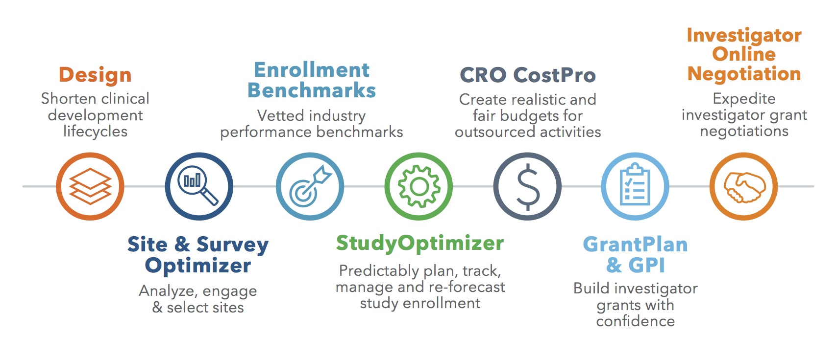 Clinical Trial Optimization Solutions Iqvia