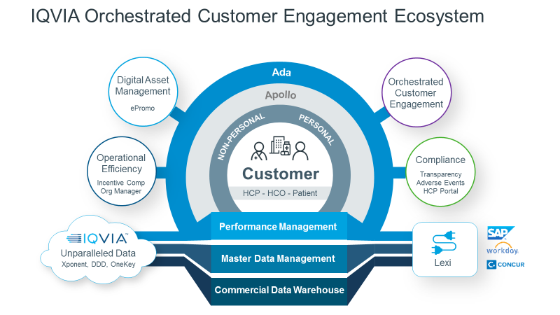 Commercial Ecosystem IQVIA