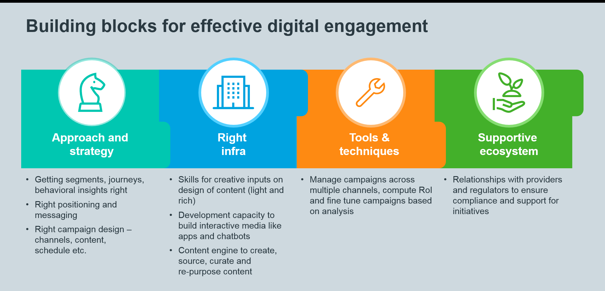 Digital Engagement by Pharmacos – Getting the Basics Right