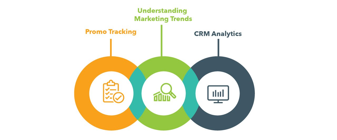 Commercial Analytics Promotional Effectiveness Insights