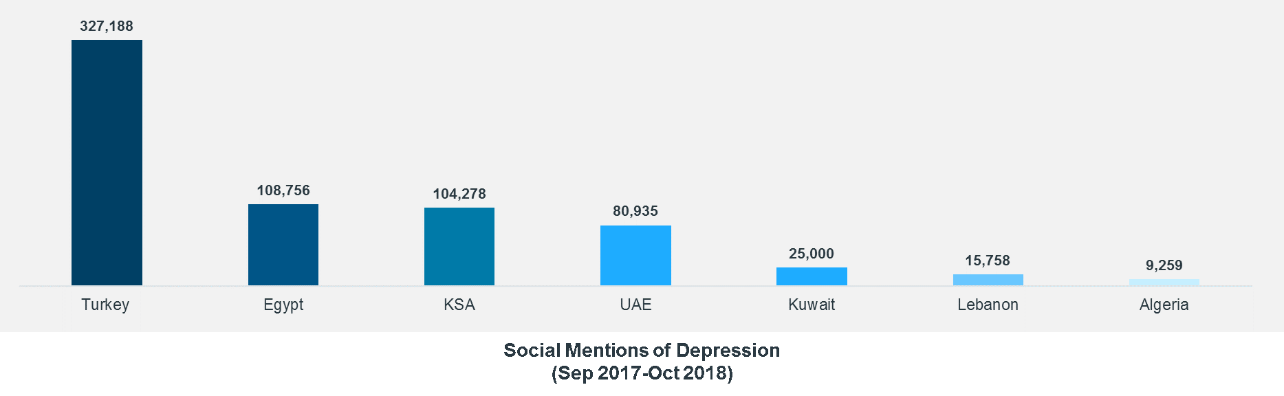 Social Mentions Depression in ME